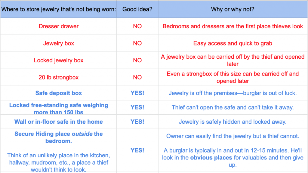 best and worst places to put jewelry